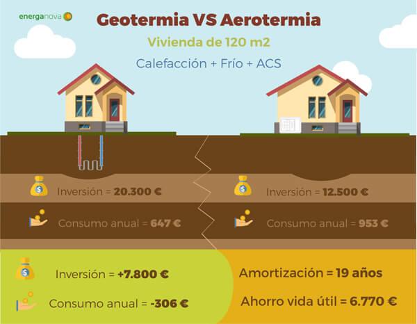 aerotermia o geotermia en madrid