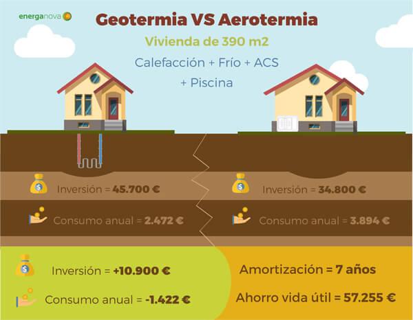 geotermia o aerotermia en Madrid