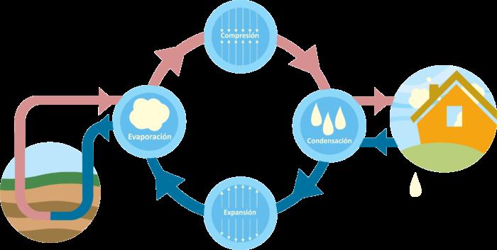 esquema funcionamiento geotermia